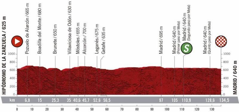 Perfil de la 18ª etapa de La Vuelta 2020.