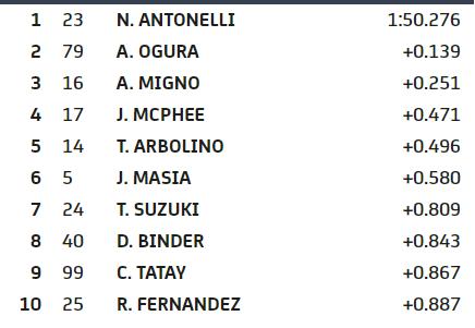 Así están los tiempos de la FP2 a 11 minutos del final