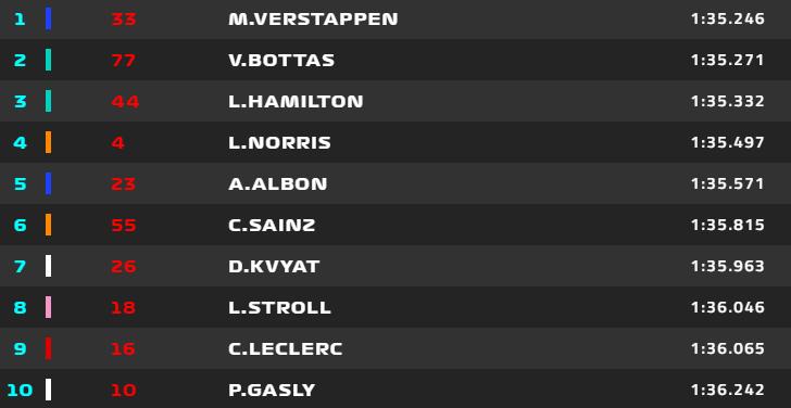 LOS TIEMPOS DE LA Q3 EN EL GP DE ABU DHABI. La primera pole de la temporada para Max Verstappen.