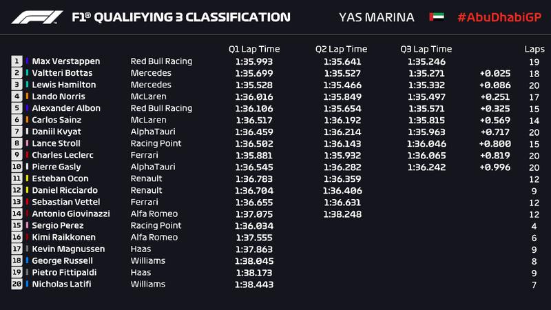Los tiempos de la sesión de clasificación del GP de Abu Dhabi de F1 2020