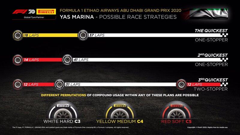 Esta es la estrategia ideal que propone Pirelli. Hoy veremos una carrera a una sola parada, ya que en cada pit stop se pierde mucho tiempo. (@PirelliSport)