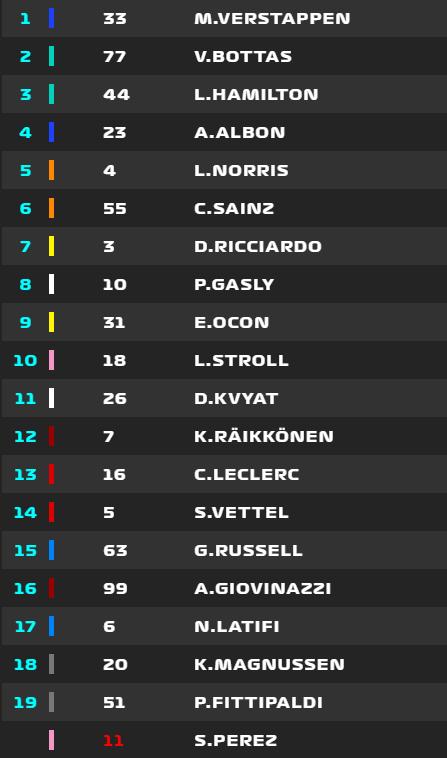 La clasificación final del GP de Abu Dhabi de F1 2020