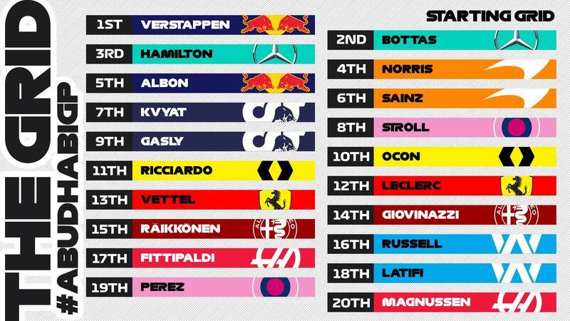 Recordamos una vez más la parrilla de salida para el último Gran Premio del año