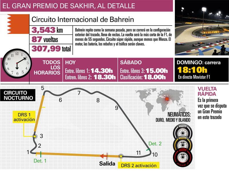 Así es el Circuito de Sakhir, Información de este GP