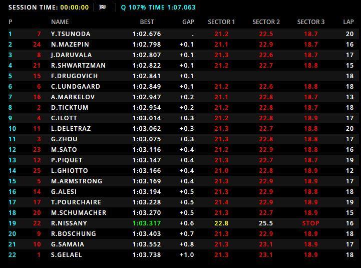 Tiempos de la sesión de clasificación de la F2 en Sakhir.