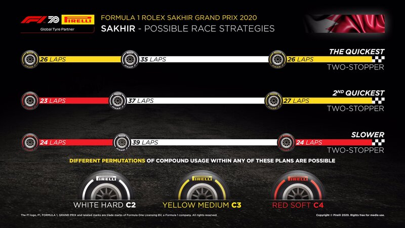 Las estrategias para el GP de Sakhir, según Pirelli. Lo más rápido, en teoría, es ir a dos paradas en boxes, empezando con los medios. Recordamos que, de todos los pilotos que empiezan en el Top10, solo los Mercedes arrancan con los medios. El resto, con los neumáticos marcados de rojo, los blandos. (@PirelliSport)