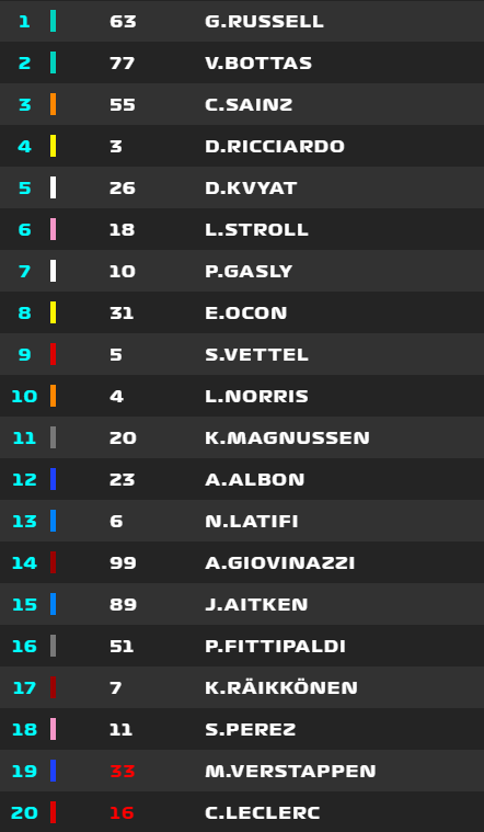 Así queda la carrera tras los accidentes de la primera vuelta. Por detrás también ha habido toques y trompos, con Raikkonen perdiendo posiciones.
