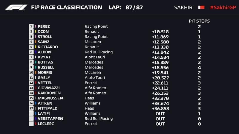 Clasificación final del GP de Sakhir de F1 2020