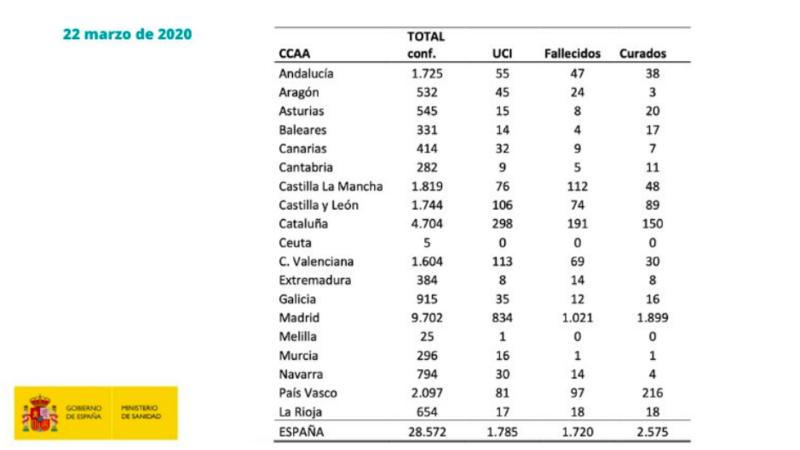 Datos coronavirus en CCAA.