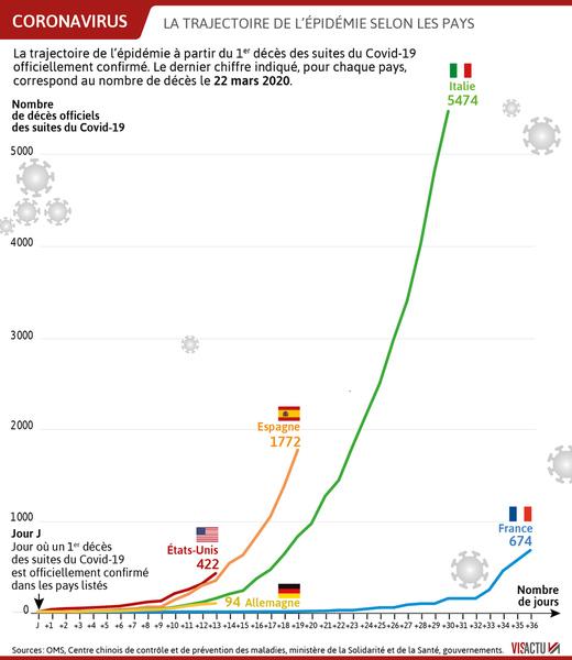 Coronavirus 1 100 Deces Dans Les Hopitaux En France 240 En 24 Heures Revivez La Journee De Mardi