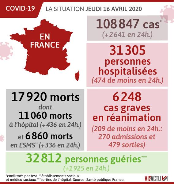 Coronavirus 17 920 Deces En France Questions Sur La Gestion De L Epidemie Par La Chine