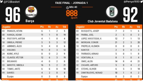 Estadística del partido al final del partido