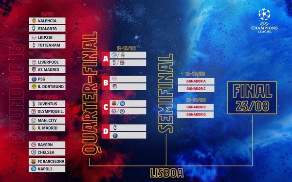 El cuadro de la Champions de cuartos de final, semifinales y final FOTO: FCB