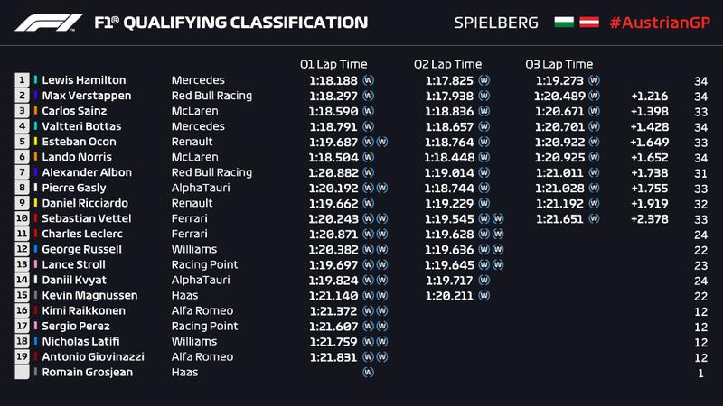Todos los tiempos de la sesión de clasificación del GP de Estiria, aquí