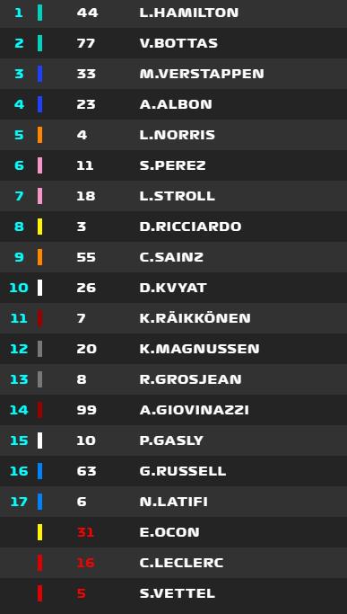La clasificación final del GP de Estiria