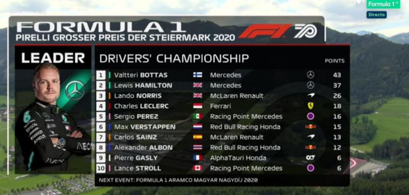 Así queda la clasificación del Mundial de Pilotos tras la segunda cita en el Red Bull Ring. Bottas, más líder.