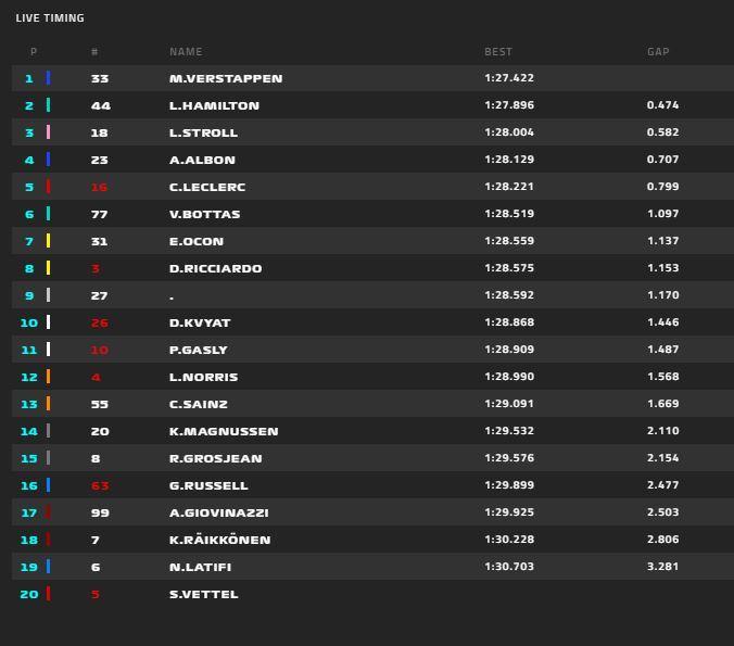 Clasificación provisional de la FP1 del GP de Gran Bretaña de F1 2020