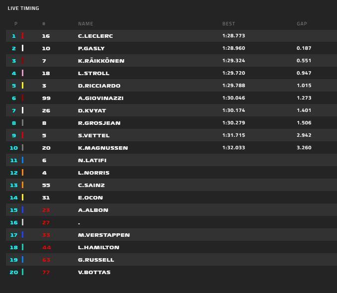 Primeros tiempos de la FP2 del GP de GRan Bretaña de F1 2020