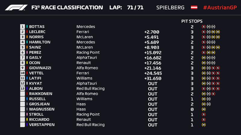 CLASIFICACIÓN FINAL DEL GP DE AUSTRIA DE F1 2020