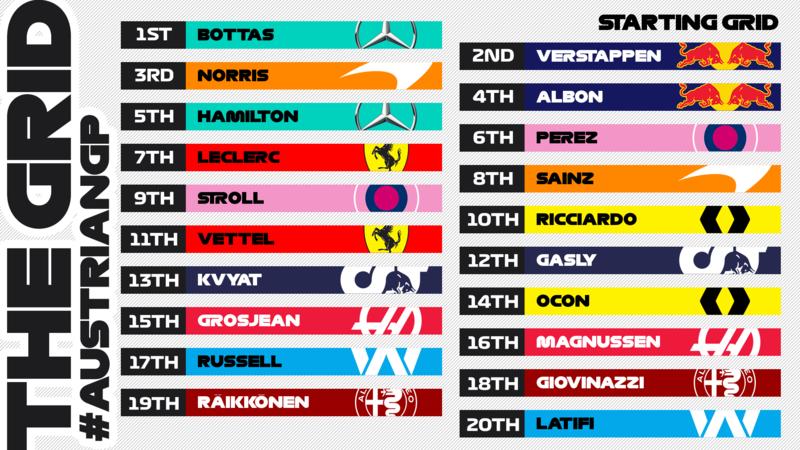 Esta es la parrilla de salida definitiva para el Gran Premio de hoy