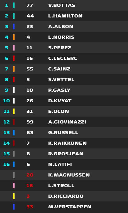 Así está la carrera en la vuelta 30, con el Safety Car en pista
