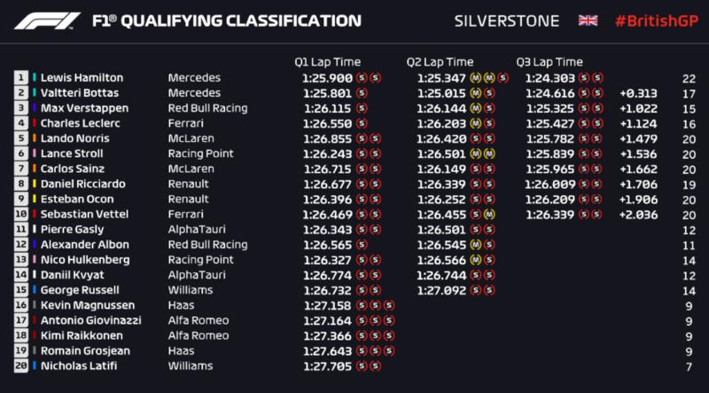 Resultado final de la clasificación del GP de Gran Bretaña de F1