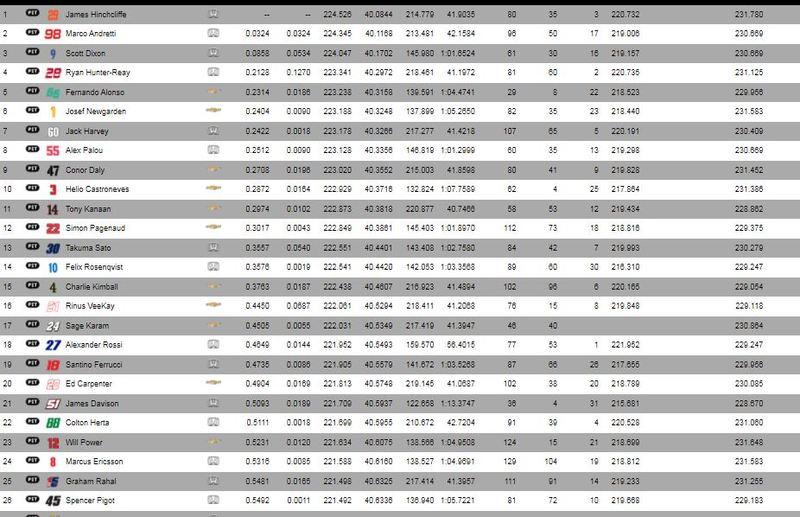 clasificación final del día 1 en la Indy500