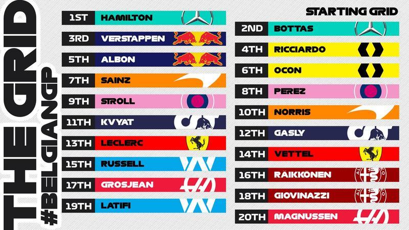 Esta es la parrilla de salida del GP de Bélgica de F1