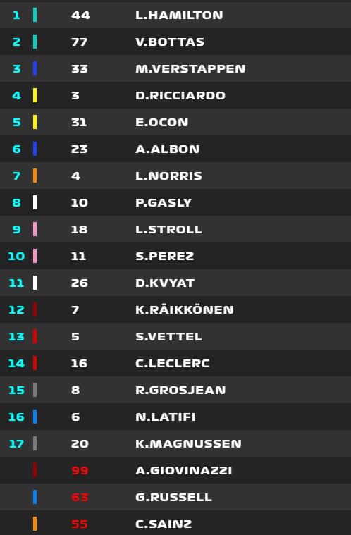 CLASIFICACIÓN FINAL DEL GP DE BÉLGICA DE F1 2020