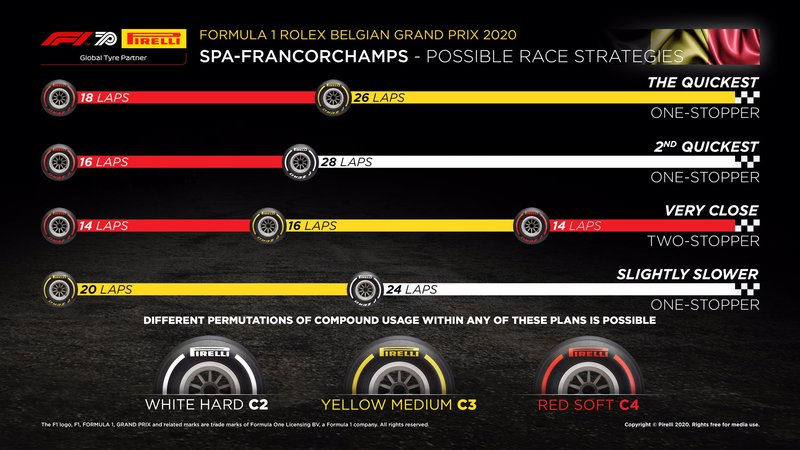 Esto es lo que dice Pirelli: la estrategia más rápida, salir con los blandos y poner con los medios. La estrategia a dos paradas, a priori, es más lenta.