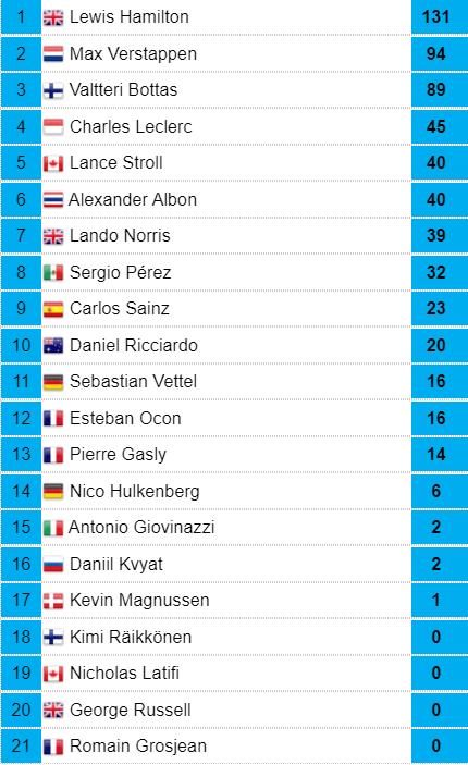 Así está la Clasificación del Mundial de Pilotos de F1 antes del GP de Bélgica. Lewis Hamilton buscará abrir aún más hueco, y Verstappen y Bottas luchan por el segundo puesto.