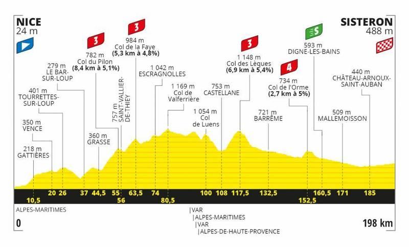 PERFIL de la 3ª etapa del Tour de Francia 2020