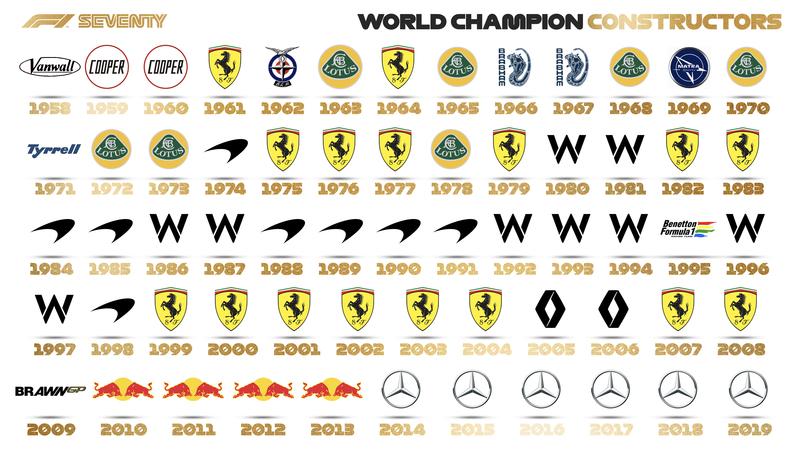 Los 70 constructores ganadores del Campeonato del Mundo en los 70 años de F1 (@F1)