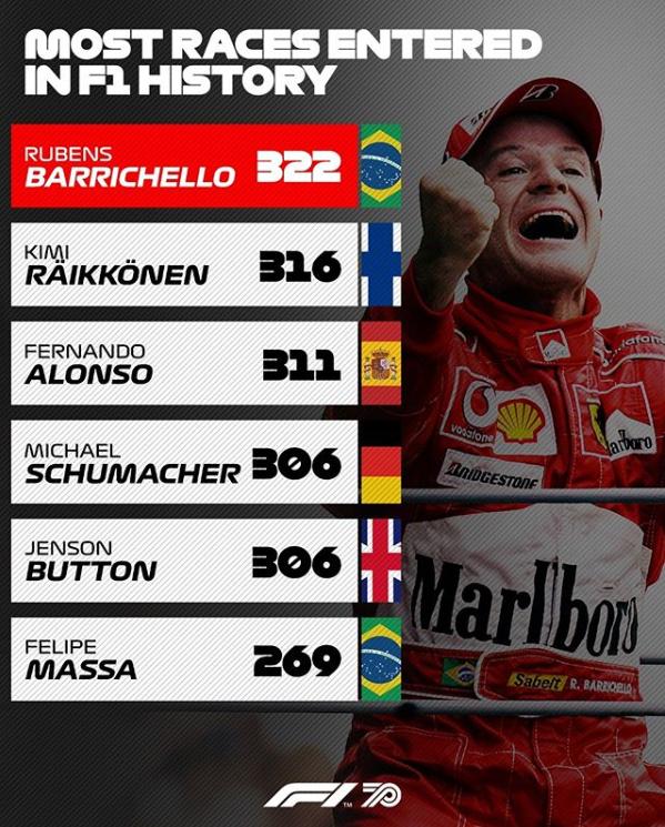Rubens Barrichello, el piloto que más Grandes Premios ha disputado en la F1. Lo sigue Raikkonen, que batirá el récord este mismo año. (@F1)