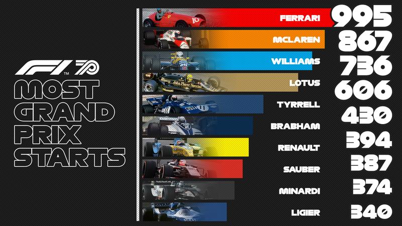 Ferrari, el equipo que más veces ha participado en los Grandes Premios de la F1, seguido de McLaren y Williams. (@F1)