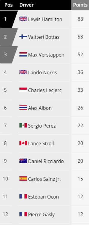 Así está la clasificación del Mundial de Pilotos de F1 tras las cuatro primeras carreras