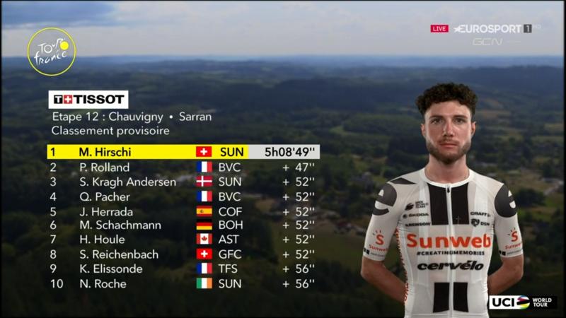 TOP 10 de la 12ª etapa del Tour de Francia 2020
