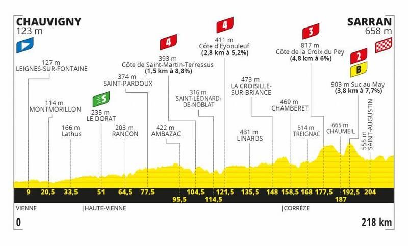 PERFIL de la 12ª etapa del Tour de Francia 2020