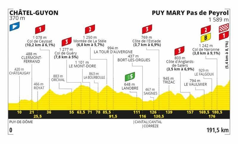 PERFIL de la 13ª etapa, una de las más esperadas de este Tour de Francia