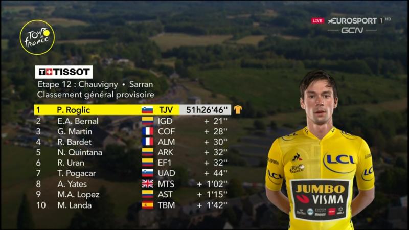 TOP 10 de la general del Tour de Francia