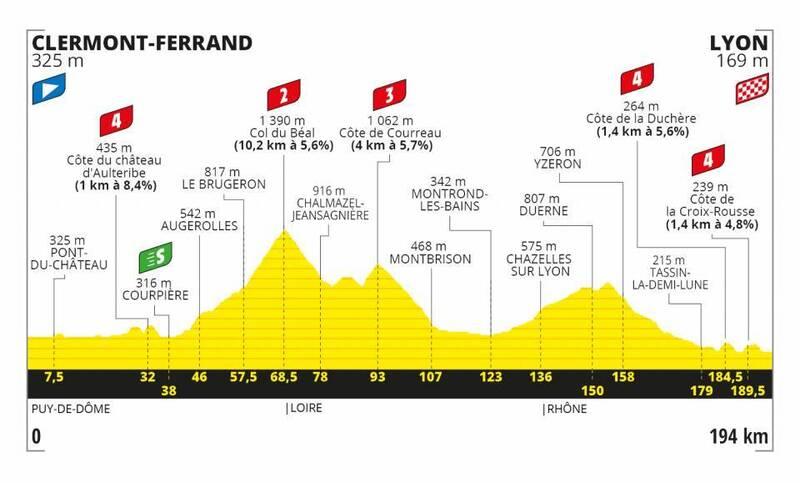 PERFIL de la 14ª etapa del Tour de Francia 2020
