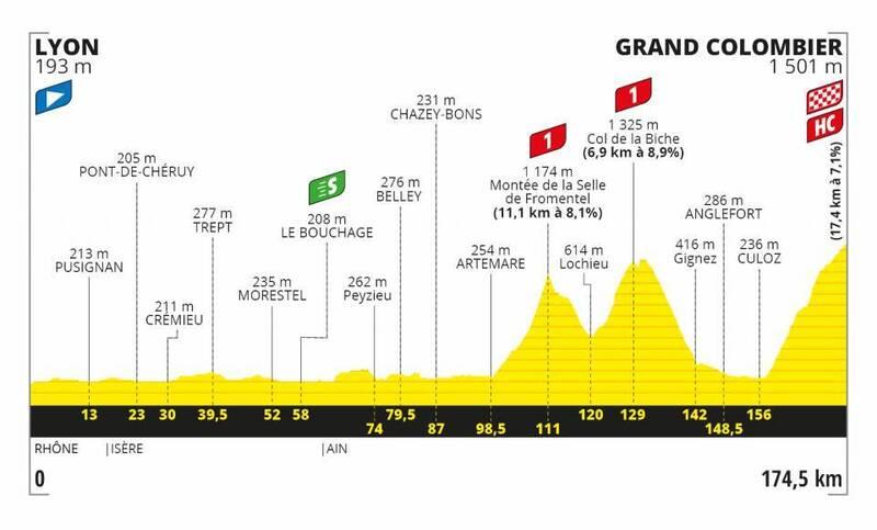 PERFIL de la 15ª etapa del Tour de Francia 2020