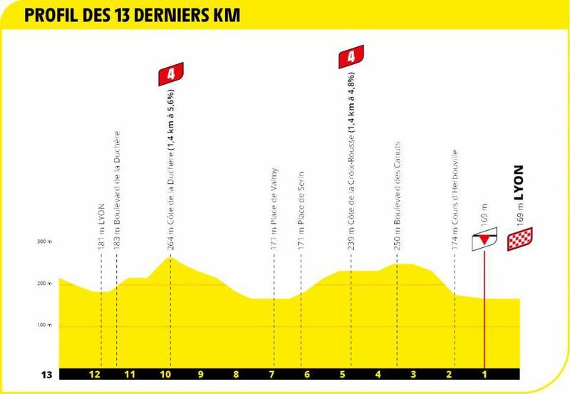 PERFIL de los últimos kilómetros de esta 14ª etapa del Tour de Francia 2020