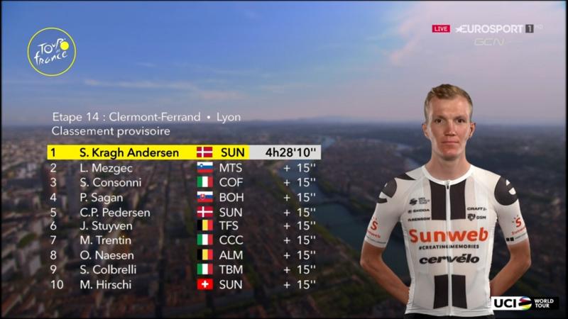 TOP 10 de la 14ª etapa del Tour de Francia 2020