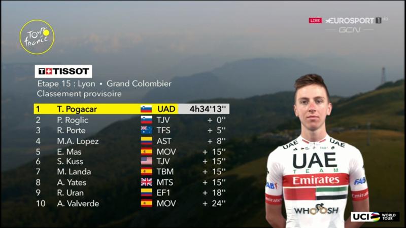 TOP 10 de la 15ª etapa del Tour de Francia 2020