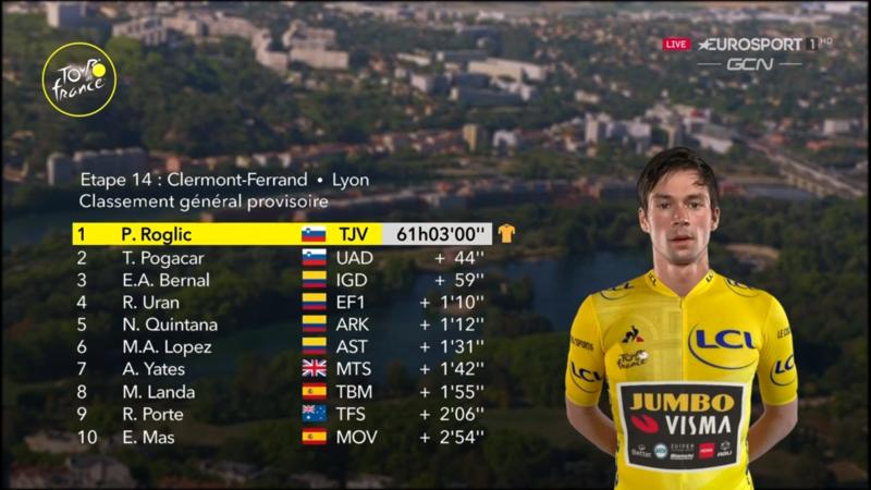 TOP 10 de la general del Tour de Francia antes de empezar la 15ª etapa