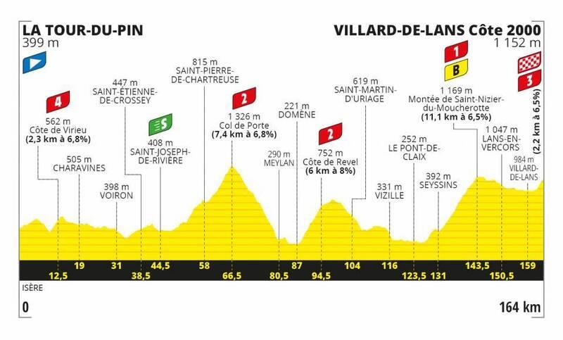 PERFIL de la 16ª etapa, que se disputará el martes tras pasar los ciclistas los controles PCR el lunes.