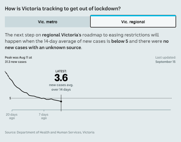 Coronavirus Australia News Daniel Andrews Announces Regional Victoria Will Ease Restrictions From Wednesday Night Abc News