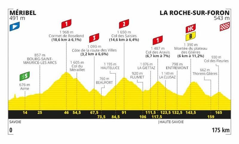 PERFIL de la 18ª etapa del Tour de Francia 2020.