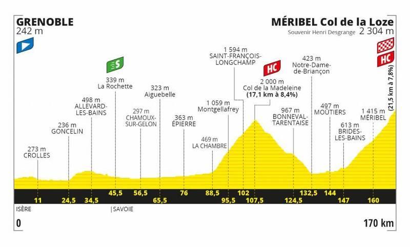 PERFIL de la etapa reina del Tour de Francia 2020